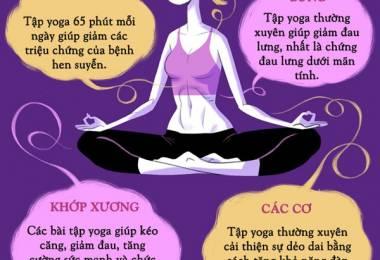 Lợi ích của Yoga đối với từng bộ phận cơ thể