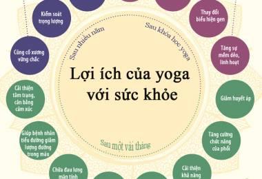 Lợi ích thầm lặng của Yoga đối với sức khỏe