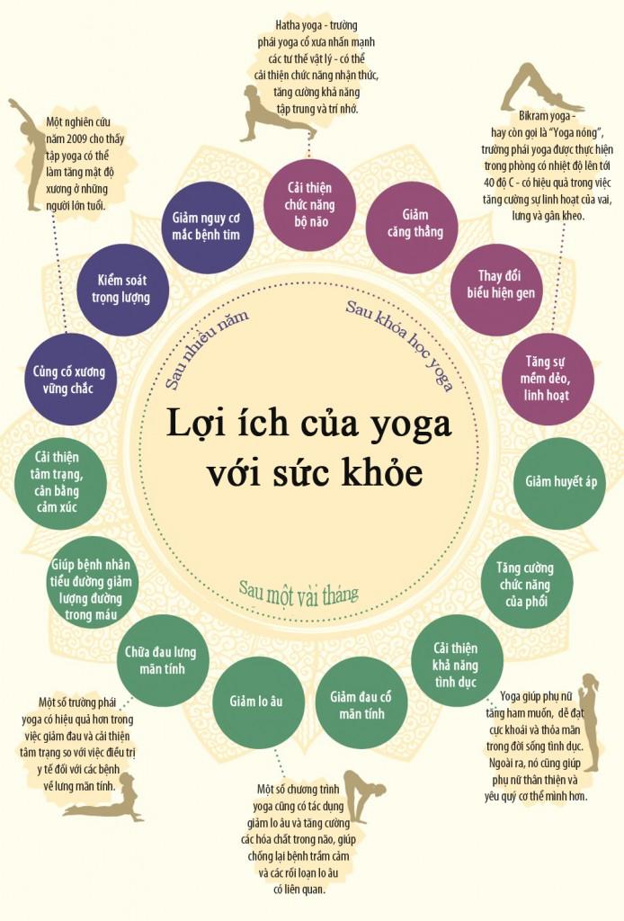 Lợi ích thầm lặng của Yoga